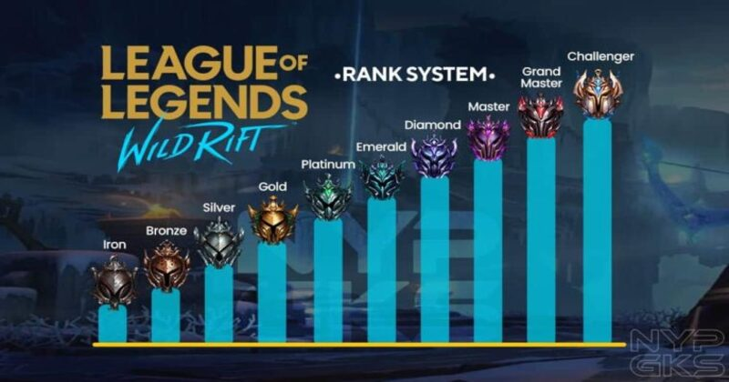 Best versatile Champions in League of Legends Wild Rift